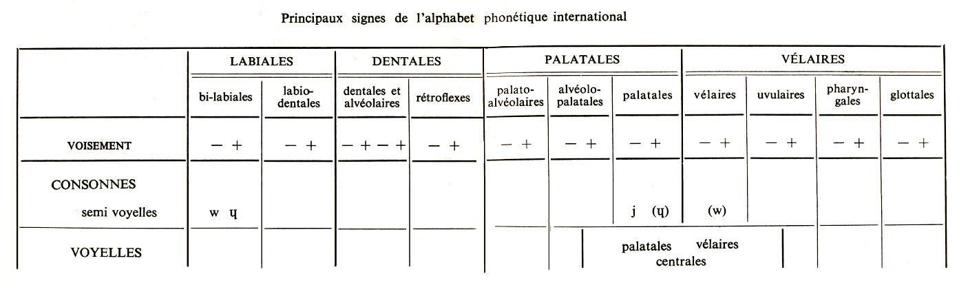 STRUCTURES DU FRANÇAIS CONTEMPOR